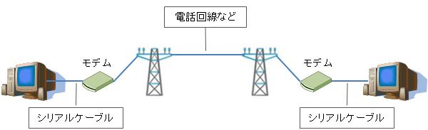 ダイヤルアップ接続